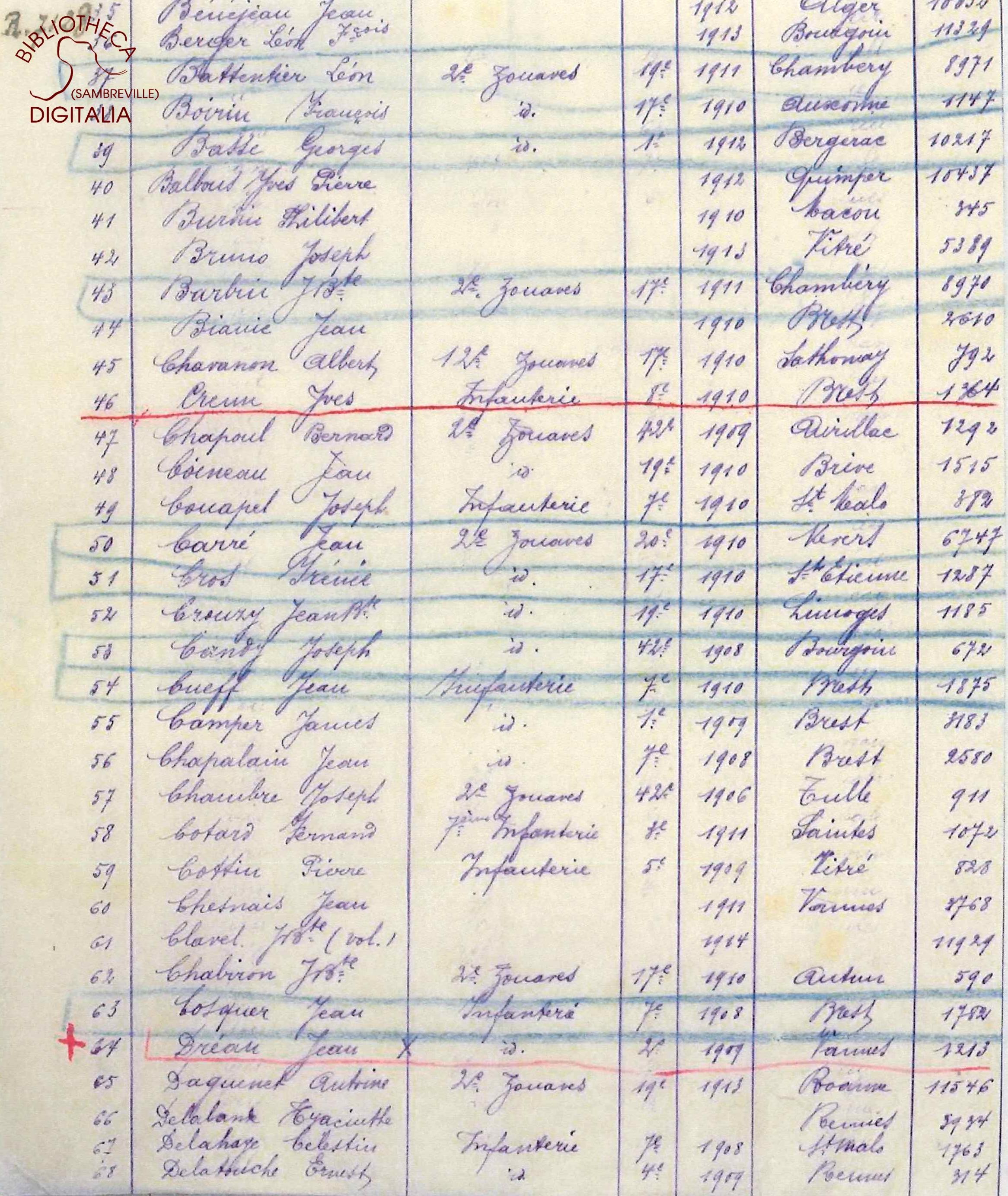 Liste des livrets militaires en dépôt à la mairie d'Auvelais, page 3